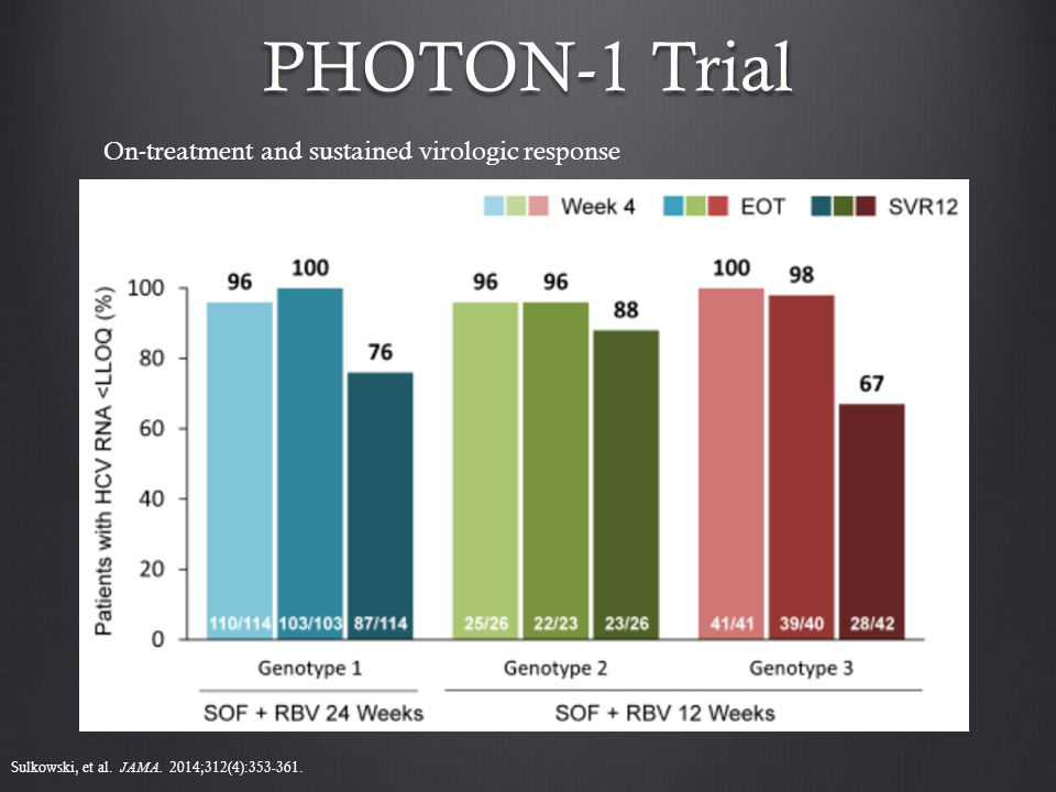 PHOTON-1 Trial On-treatment and sustained virologic response Sulkowski, et al.