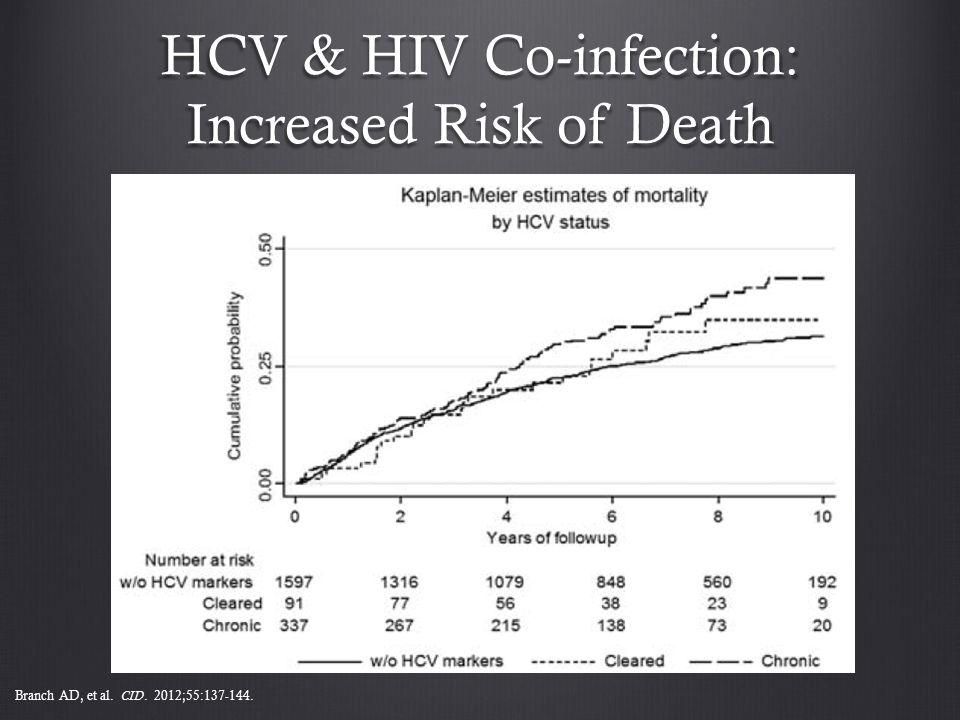 HCV & HIV Co-infection: Increased Risk of Death Branch AD, et al. CID. 2012;55:137-144.