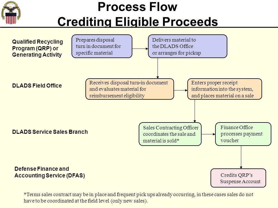 21 Process Flow Crediting Eligible Proceeds *Terms sales contract may be in place and frequent pick ups already occurring, in these cases sales do not have to be coordinated at the field level (only new sales).