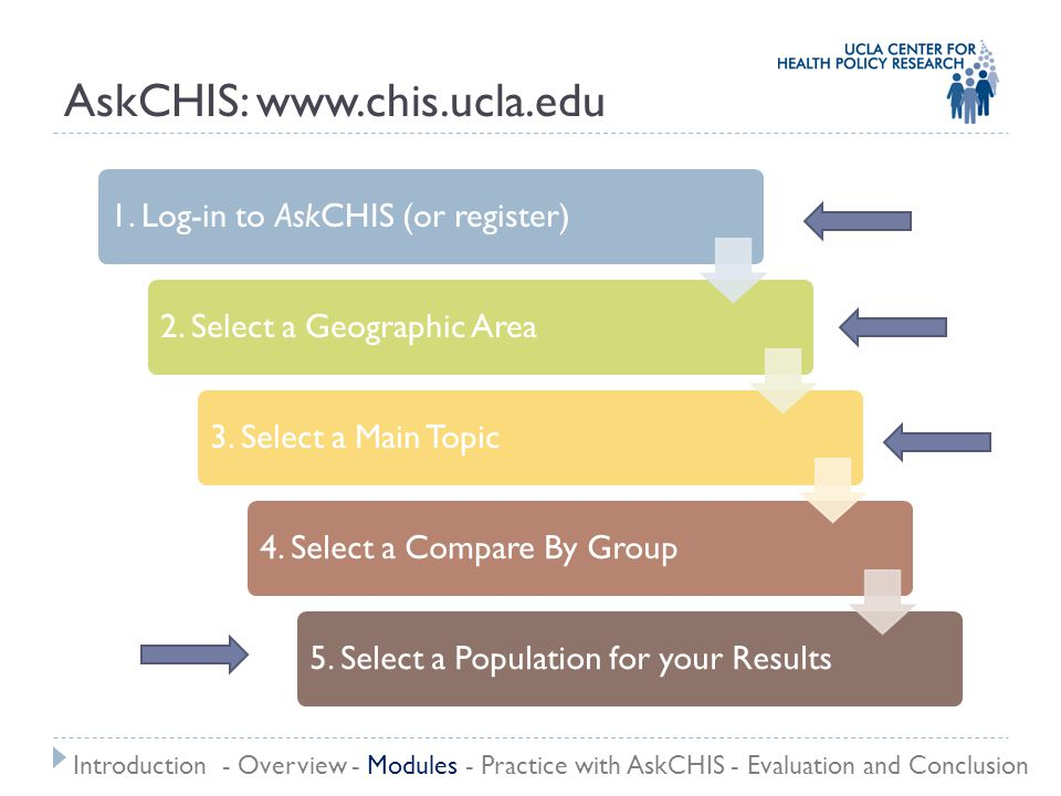 AskCHIS: www.chis.ucla.edu 1. Log-in to AskCHIS (or register)2. Select a Geographic Area3. Select a Main Topic4. Select a Compare By Group5. Select a