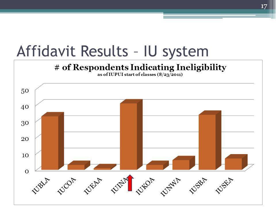 Affidavit Results – IU system 17