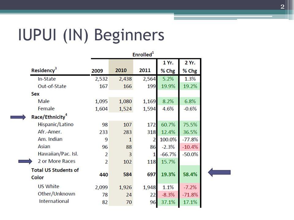 IUPUI (IN) Beginners 2