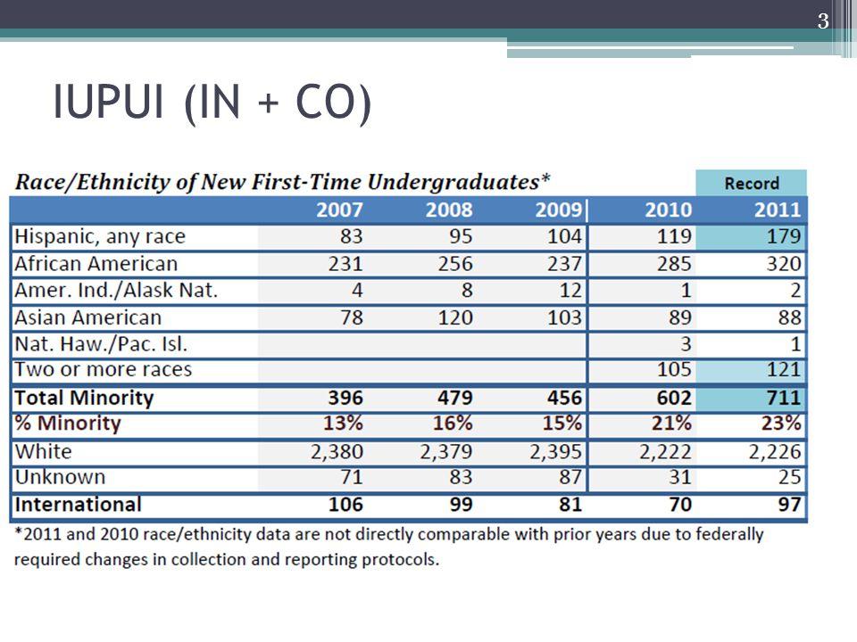 IUPUI (IN + CO) 3