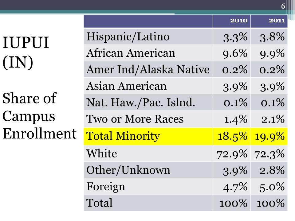 20102011 Hispanic/Latino3.3%3.8% African American9.6%9.9% Amer Ind/Alaska Native0.2% Asian American3.9% Nat.