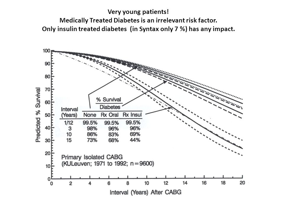 Very young patients! Medically Treated Diabetes is an irrelevant risk factor. Only insulin treated diabetes (in Syntax only 7 %) has any impact.
