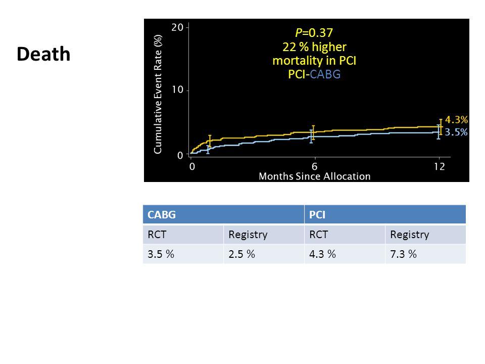 P=0.37 * P=0.37 22 % higher mortality in PCI PCI-CABG Death CABGPCI RCTRegistryRCTRegistry 3.5 %2.5 %4.3 %7.3 %