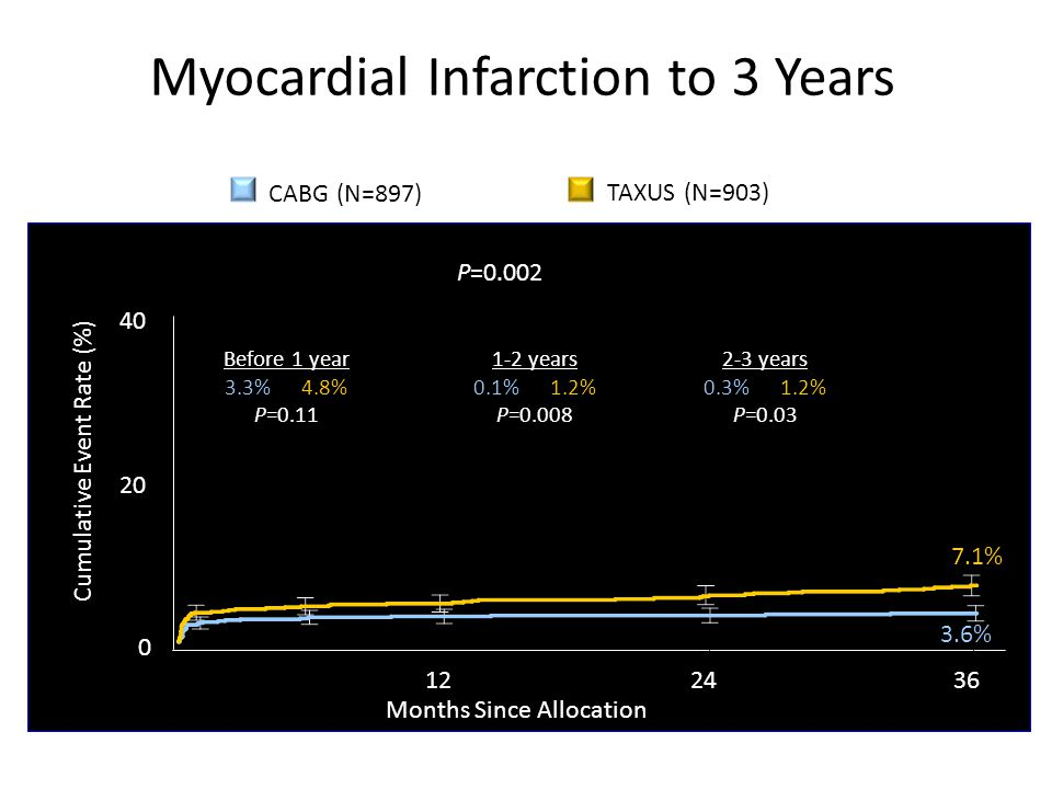 Myocardial Infarction to 3 Years TAXUS (N=903) CABG (N=897) P=0.002 7.1% 3.6% 0 Months Since Allocation Cumulative Event Rate (%) 20 40 Before 1 year