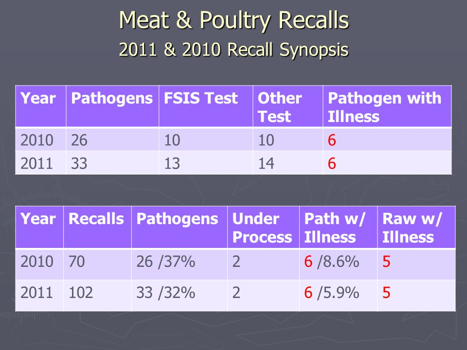 Meat & Poultry Recalls 2011 & 2010 Recall Synopsis YearRecallsPathogensUnder Process Path w/ Illness Raw w/ Illness 20107026 /37%26 /8.6%5 201110233 /32%26 /5.9%5 YearPathogensFSIS TestOther Test Pathogen with Illness 20102610 6 20113313146