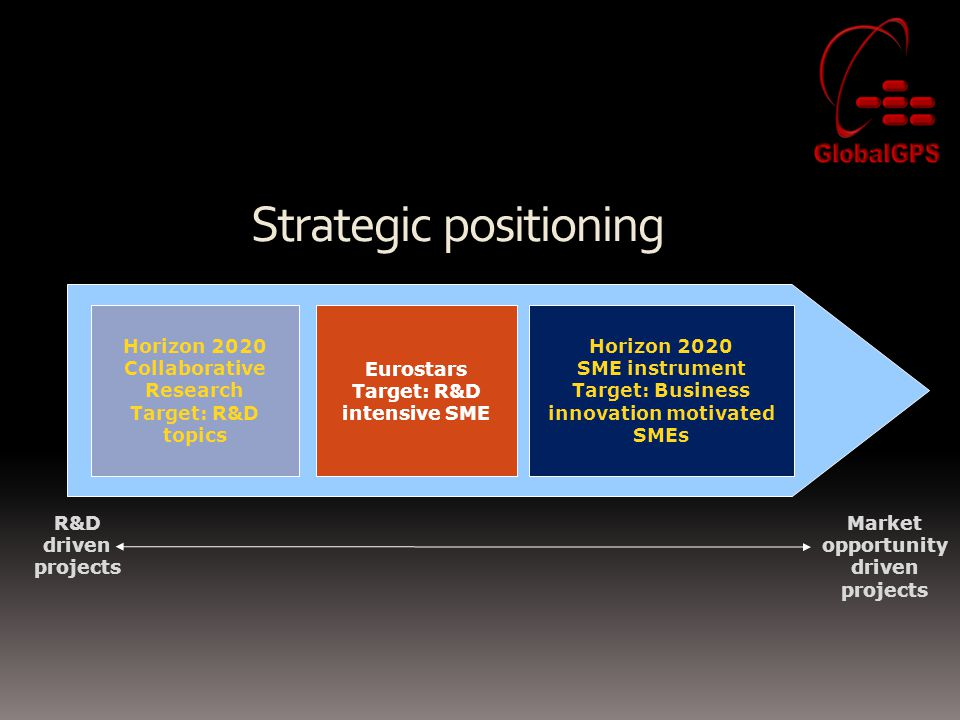 Strategic positioning R&D driven projects Market opportunity driven projects Horizon 2020 SME instrument Target: Business innovation motivated SMEs Eu
