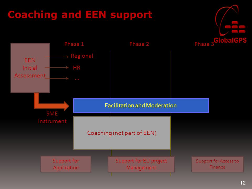 12 Coaching and EEN support EEN Initial Assessment Phase 1Phase 2Phase 3 Coaching (not part of EEN) Regional HR … SME Instrument Support for Applicati