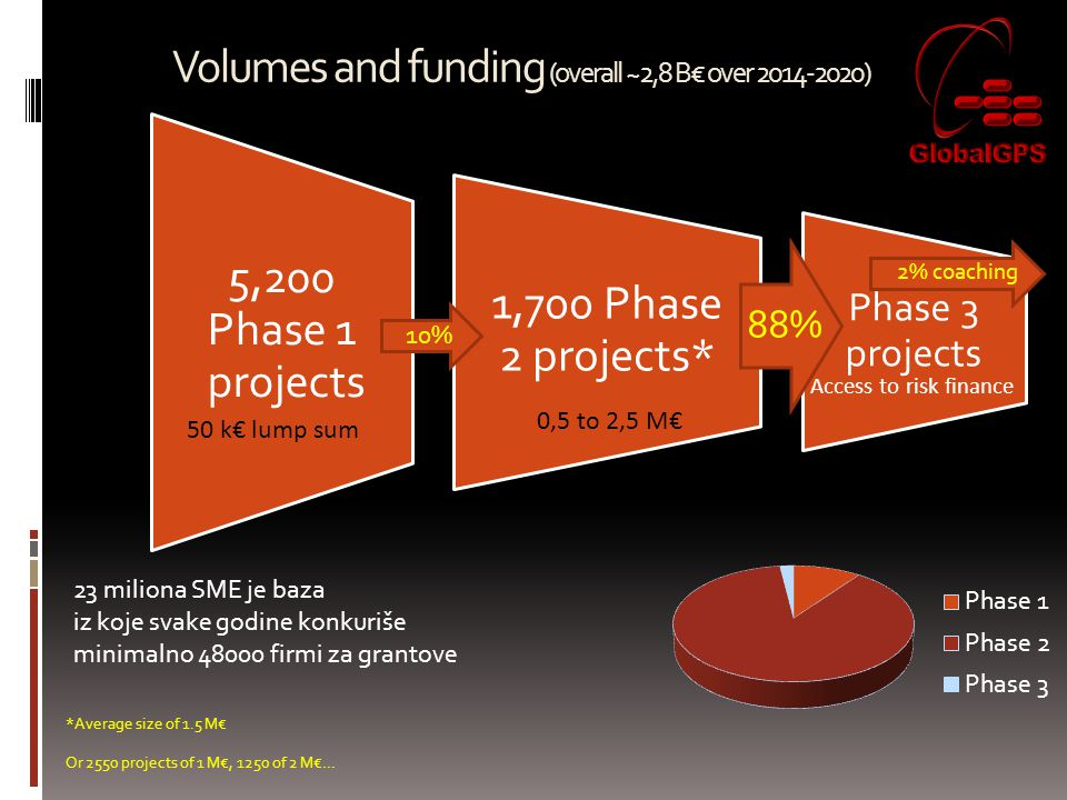 Volumes and funding (overall ~2,8 B€ over 2014-2020) 5,200 Phase 1 projects 1,700 Phase 2 projects* Phase 3 projects 50 k€ lump sum 0,5 to 2,5 M€ Acce