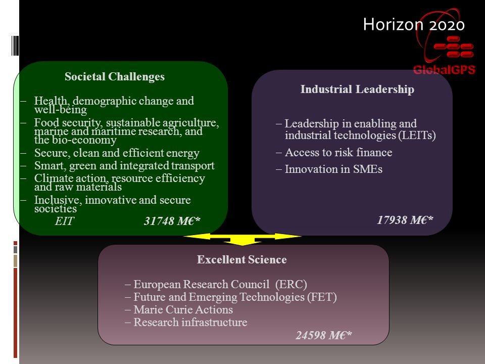 Horizon 2020 Industrial Leadership  Leadership in enabling and industrial technologies (LEITs)  Access to risk finance  Innovation in SMEs 17938 M€