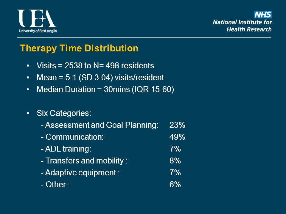 Therapy Time Distribution Visits = 2538 to N= 498 residents Mean = 5.1 (SD 3.04) visits/resident Median Duration = 30mins (IQR 15-60) Six Categories: