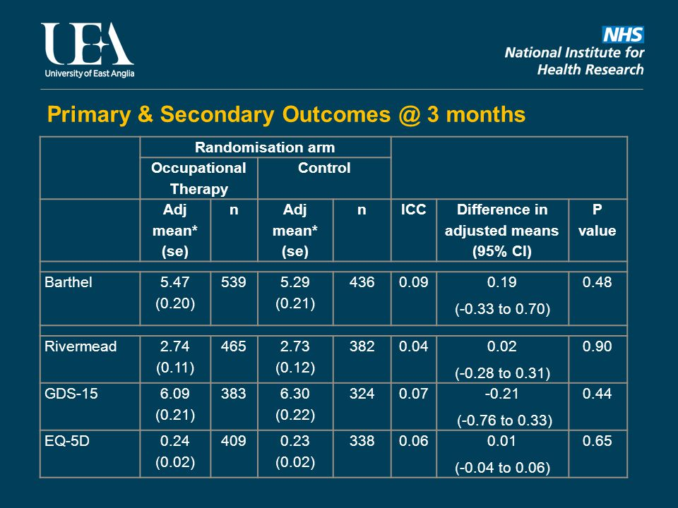 Primary & Secondary Outcomes @ 3 months Randomisation arm Occupational Therapy Control Adj mean* (se) n nICC Difference in adjusted means (95% CI) P value Barthel 5.47 (0.20) 539 5.29 (0.21) 4360.09 0.19 (-0.33 to 0.70) 0.48 Rivermead 2.74 (0.11) 465 2.73 (0.12) 3820.04 0.02 (-0.28 to 0.31) 0.90 GDS-15 6.09 (0.21) 383 6.30 (0.22) 3240.07 -0.21 (-0.76 to 0.33) 0.44 EQ-5D 0.24 (0.02) 4090.23 (0.02) 3380.060.01 (-0.04 to 0.06) 0.65