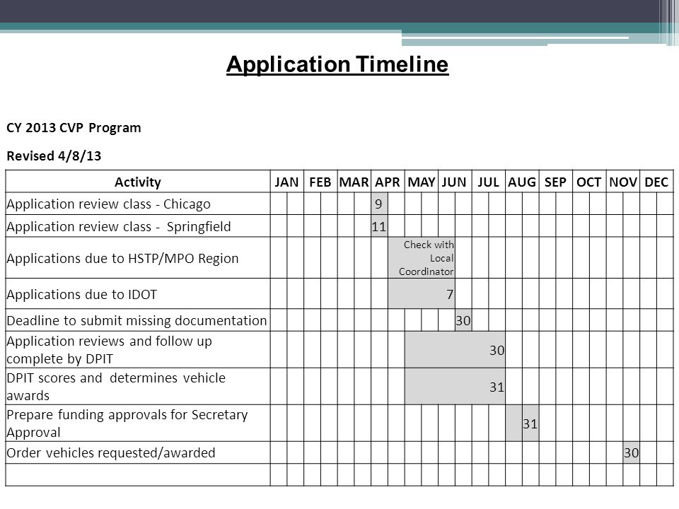 CY 2013 CVP Program Revised 4/8/13 ActivityJANFEBMARAPRMAYJUNJULAUGSEPOCTNOVDEC Application review class - Chicago 9 Application review class - Spring