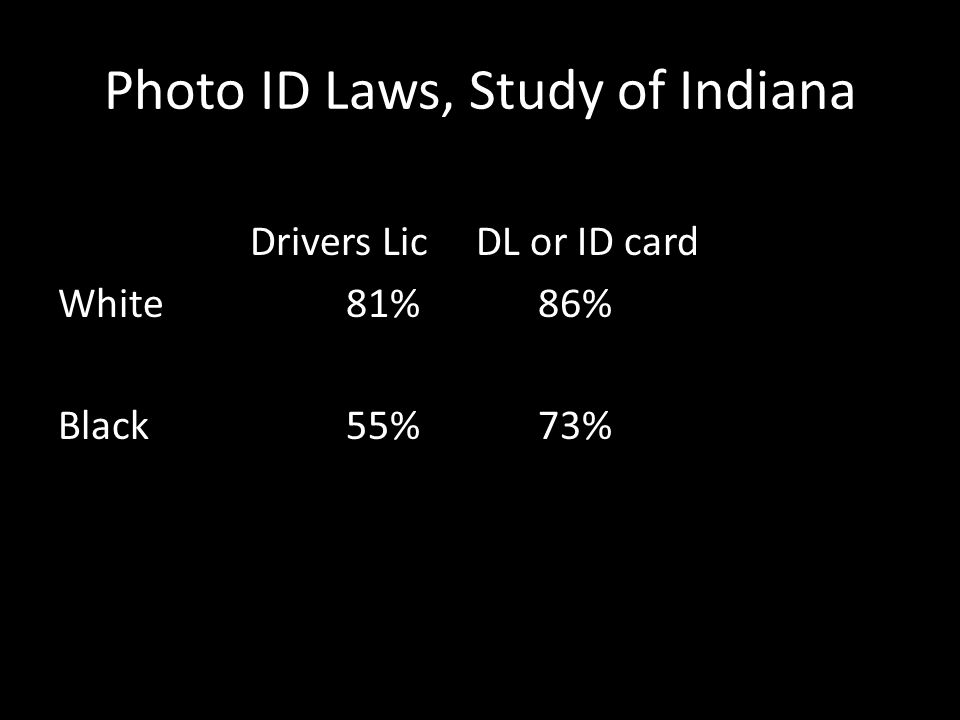 Photo ID Laws, Study of Indiana Drivers Lic DL or ID card White81%86% Black55%73%