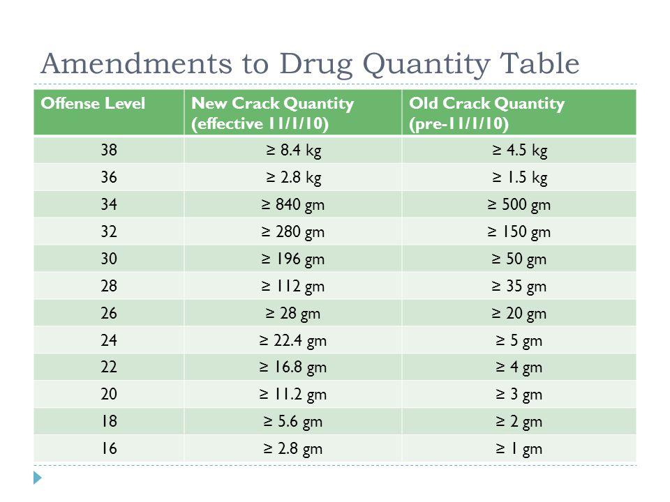 Amendments to Drug Quantity Table Offense LevelNew Crack Quantity (effective 11/1/10) Old Crack Quantity (pre-11/1/10) 38≥ 8.4 kg≥ 4.5 kg 36≥ 2.8 kg≥ 1.5 kg 34≥ 840 gm≥ 500 gm 32≥ 280 gm≥ 150 gm 30≥ 196 gm≥ 50 gm 28≥ 112 gm≥ 35 gm 26≥ 28 gm≥ 20 gm 24≥ 22.4 gm≥ 5 gm 22≥ 16.8 gm≥ 4 gm 20≥ 11.2 gm≥ 3 gm 18≥ 5.6 gm≥ 2 gm 16≥ 2.8 gm≥ 1 gm