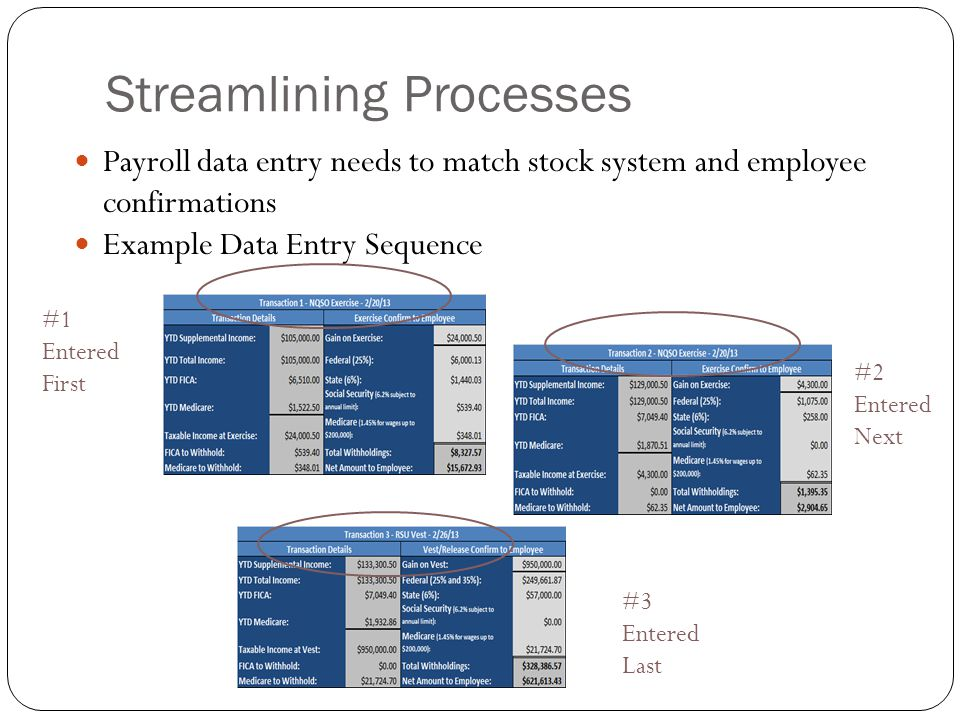 Streamlining Processes Payroll data entry needs to match stock system and employee confirmations Example Data Entry Sequence #1 Entered First #2 Enter