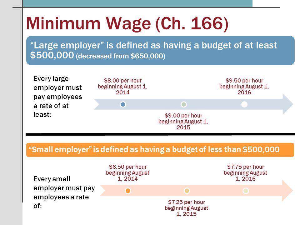 Minimum Wage (Ch.