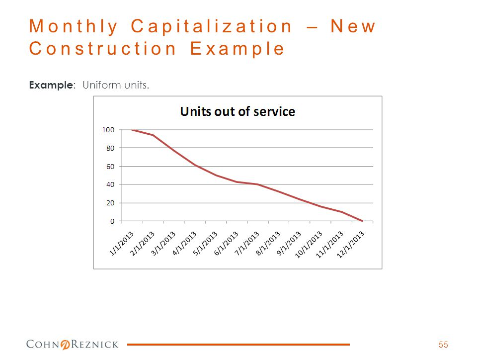 Example : Uniform units. Monthly Capitalization – New Construction Example 55