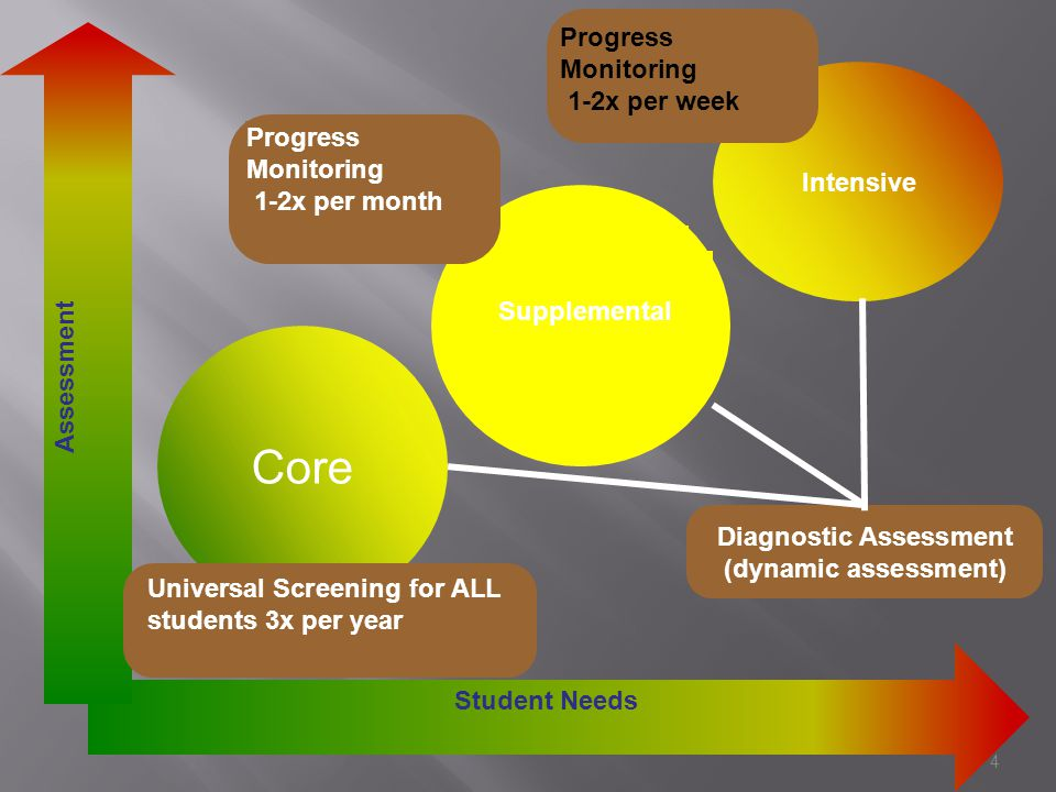 Core 4 Supplemental Intensive Student Needs Assessment Universal Screening for ALL students 3x per year Progress Monitoring 1-2x per month Diagnostic Assessment (dynamic assessment) Progress Monitoring 1-2x per week