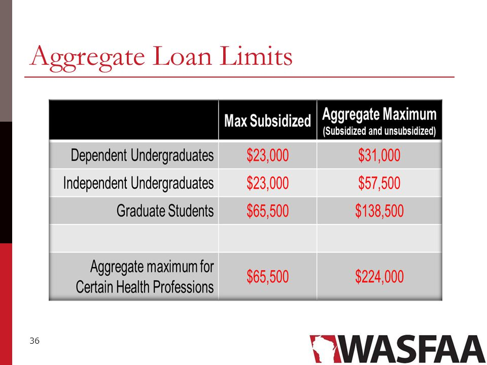 36 Aggregate Loan Limits