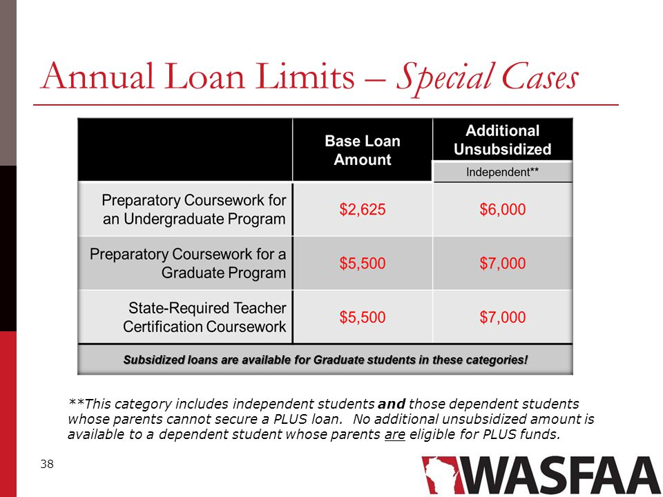 38 Annual Loan Limits – Special Cases **This category includes independent students and those dependent students whose parents cannot secure a PLUS loan.