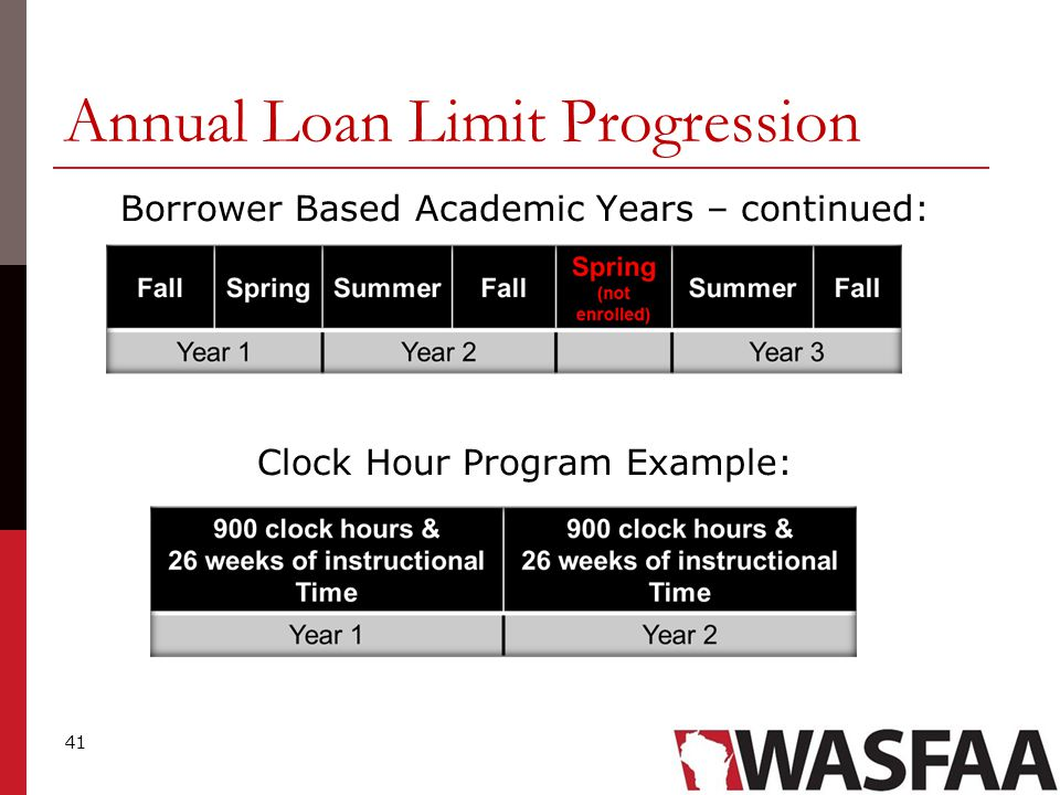 41 Annual Loan Limit Progression Borrower Based Academic Years – continued: Clock Hour Program Example:
