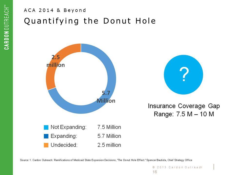 © 2013 Cardon Outreach | 16 ACA 2014 & Beyond Quantifying the Donut Hole