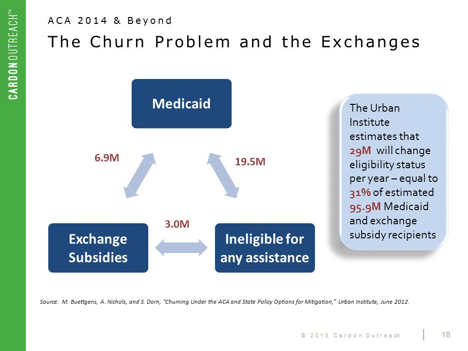 © 2013 Cardon Outreach | 18 The Churn Problem and the Exchanges Medicaid Ineligible for any assistance Exchange Subsidies 6.9M 19.5M 3.0M The Urban In