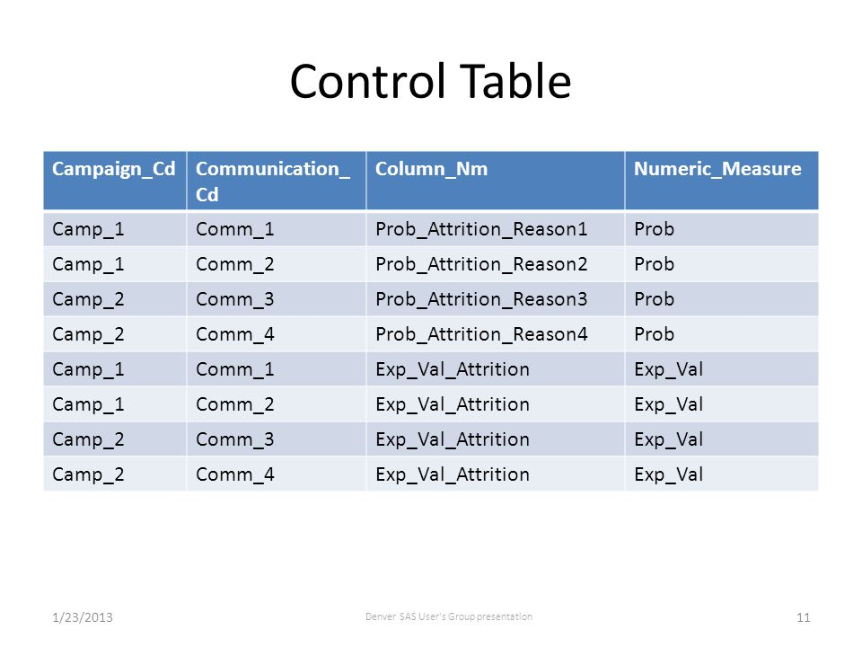 Control Table Campaign_CdCommunication_ Cd Column_NmNumeric_Measure Camp_1Comm_1Prob_Attrition_Reason1Prob Camp_1Comm_2Prob_Attrition_Reason2Prob Camp_2Comm_3Prob_Attrition_Reason3Prob Camp_2Comm_4Prob_Attrition_Reason4Prob Camp_1Comm_1Exp_Val_AttritionExp_Val Camp_1Comm_2Exp_Val_AttritionExp_Val Camp_2Comm_3Exp_Val_AttritionExp_Val Camp_2Comm_4Exp_Val_AttritionExp_Val 1/23/2013 Denver SAS User s Group presentation 11