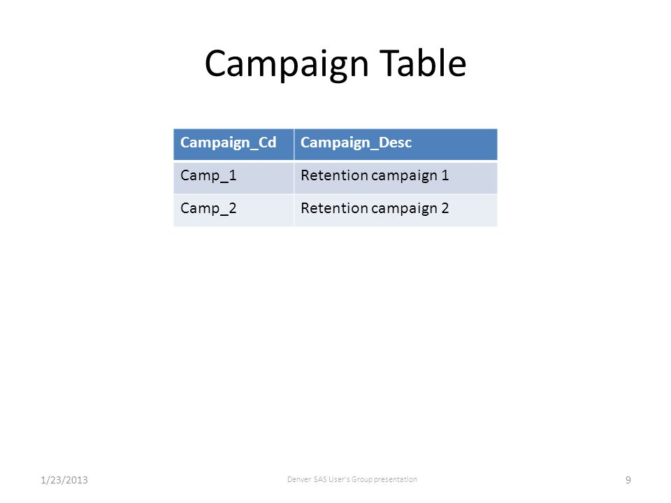 Communication Table Campaign_CdCommunication_CdAvg_Exp_ValAvg_Prob Camp_1Comm_111 Camp_1Comm_211 Camp_2Comm_311 Camp_2Comm_411 1/23/2013 Denver SAS User s Group presentation 10