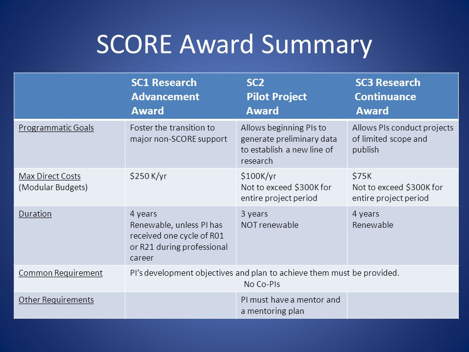 SCORE Award Summary SC1 Research SC2 SC3 Research Advancement Pilot Project Continuance Award Award Award Programmatic GoalsFoster the transition to major non-SCORE support Allows beginning PIs to generate preliminary data to establish a new line of research Allows PIs conduct projects of limited scope and publish Max Direct Costs (Modular Budgets) $250 K/yr$100K/yr Not to exceed $300K for entire project period $75K Not to exceed $300K for entire project period Duration4 years Renewable, unless PI has received one cycle of R01 or R21 during professional career 3 years NOT renewable 4 years Renewable Common RequirementPI's development objectives and plan to achieve them must be provided.