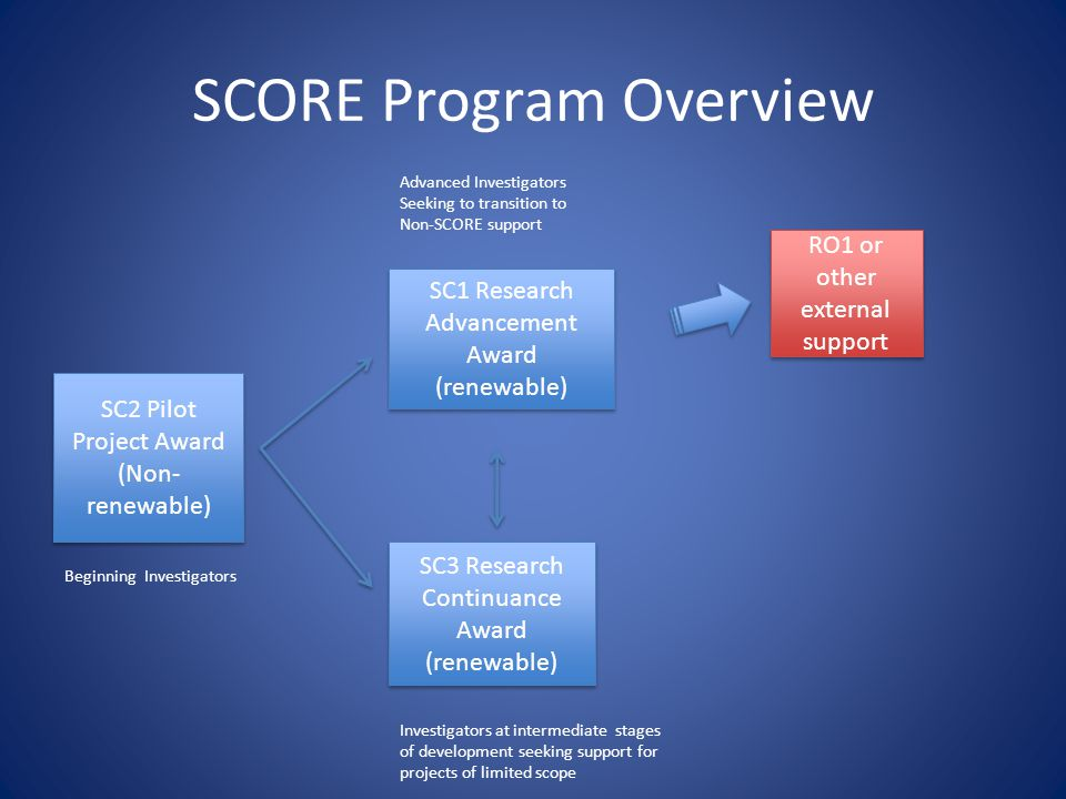 SCORE Program Overview SC2 Pilot Project Award (Non- renewable) SC2 Pilot Project Award (Non- renewable) SC1 Research Advancement Award (renewable) SC