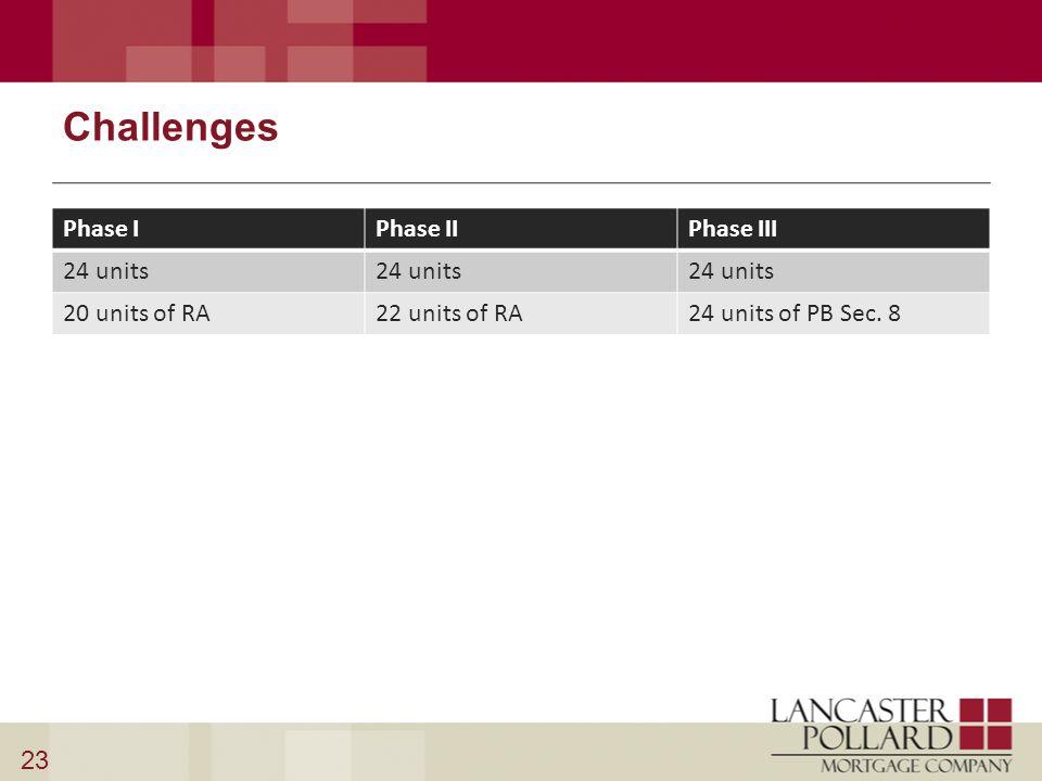 Challenges Phase IPhase IIPhase III 24 units 20 units of RA22 units of RA24 units of PB Sec. 8 23