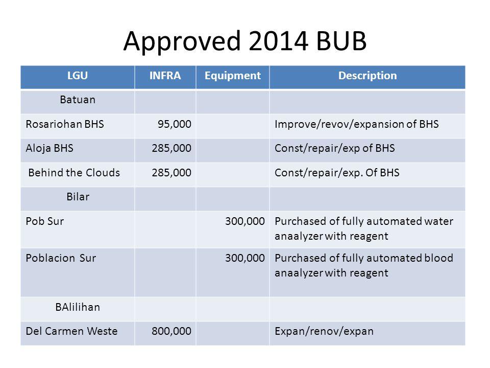Approved 2014 BUB LGUINFRAEquipmentDescription Batuan Rosariohan BHS95,000Improve/revov/expansion of BHS Aloja BHS285,000Const/repair/exp of BHS Behin