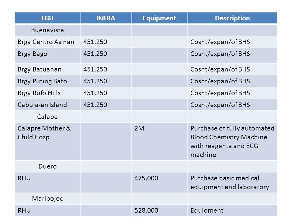 LGUINFRAEquipmentDescription Buenavista Brgy Centro Asinan451,250Cosnt/expan/of BHS Brgy Bago451,250Cosnt/expan/of BHS Brgy Batuanan451,250Cosnt/expan