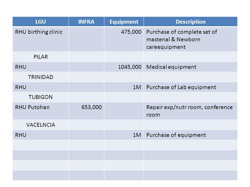 LGUINFRAEquipmentDescription RHU birthing clinic475,000Purchase of complete set of mastenal & Newborn careequipment PILAR RHU1045,000Medical equipment