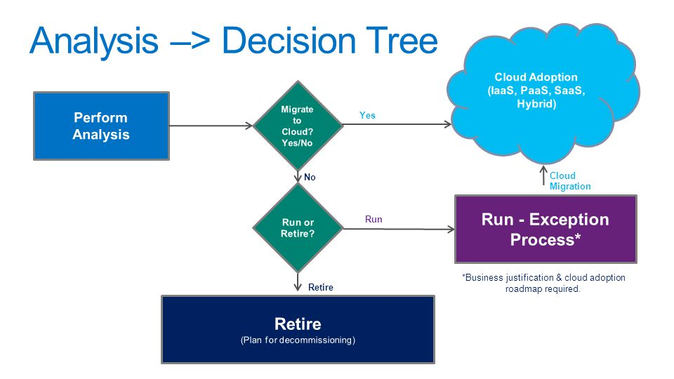 Analysis –> Decision Tree Yes No Run Retire *Business justification & cloud adoption roadmap required.