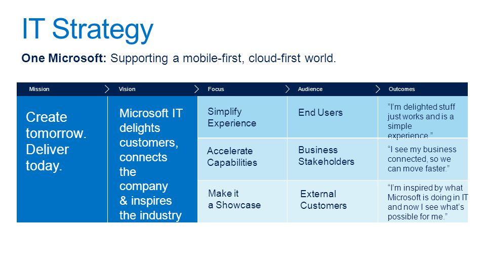 I'm inspired by what Microsoft is doing in IT and now I see what's possible for me. External Customers Make it a Showcase I see my business connected, so we can move faster. Business Stakeholders Accelerate Capabilities I'm delighted stuff just works and is a simple experience. Outcomes End Users Audience Simplify Experience Focus Microsoft IT delights customers, connects the company & inspires the industry Vision Create tomorrow.
