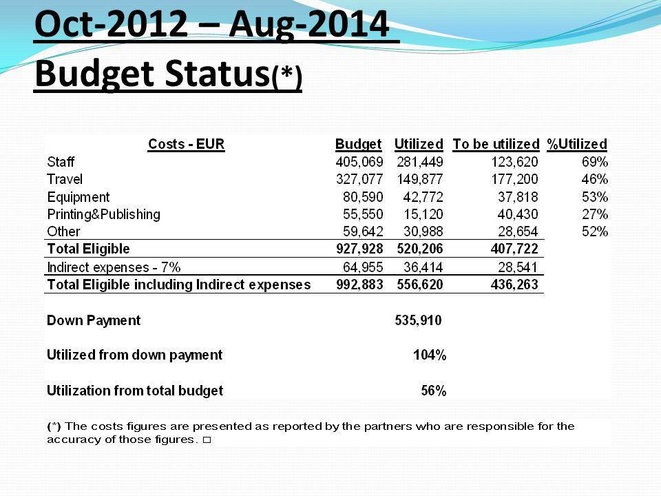 Oct-2012 – Aug-2014 Budget Status (*)