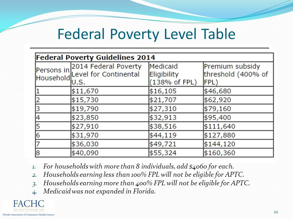 Federal Poverty Level Table 10 1. For households with more than 8 individuals, add $4060 for each. 2. Households earning less than 100% FPL will not b
