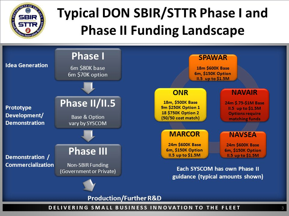 DELIVERING SMALL BUSINESS INNOVATION TO THE FLEET Typical DON SBIR/STTR Phase I and Phase II Funding Landscape Each SYSCOM has own Phase II guidance (