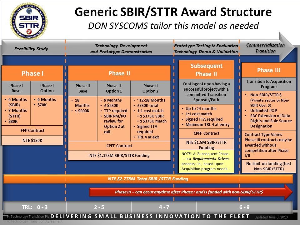 DELIVERING SMALL BUSINESS INNOVATION TO THE FLEET Generic SBIR/STTR Award Structure DON SYSCOMS tailor this model as needed Feasibility Study Technolo