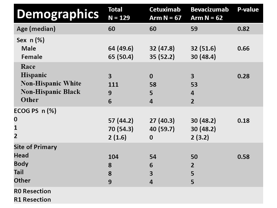 Demographics Total N = 129 Cetuximab Arm N = 67 Bevacizumab Arm N = 62 P-value Age (median)60 590.82 Sex n (%) Male Female 64 (49.6) 65 (50.4) 32 (47.8) 35 (52.2) 32 (51.6) 30 (48.4) 0.66 Race Hispanic Non-Hispanic White Non-Hispanic Black Other 3 111 9 6 0 58 5 4 3 53 4 2 0.28 ECOG PS n (%) 0 1 2 57 (44.2) 70 (54.3) 2 (1.6) 27 (40.3) 40 (59.7) 0 30 (48.2) 2 (3.2) 0.18 Site of Primary Head Body Tail Other 104 8 9 54 6 3 4 50 2 5 0.58 R0 Resection R1 Resection