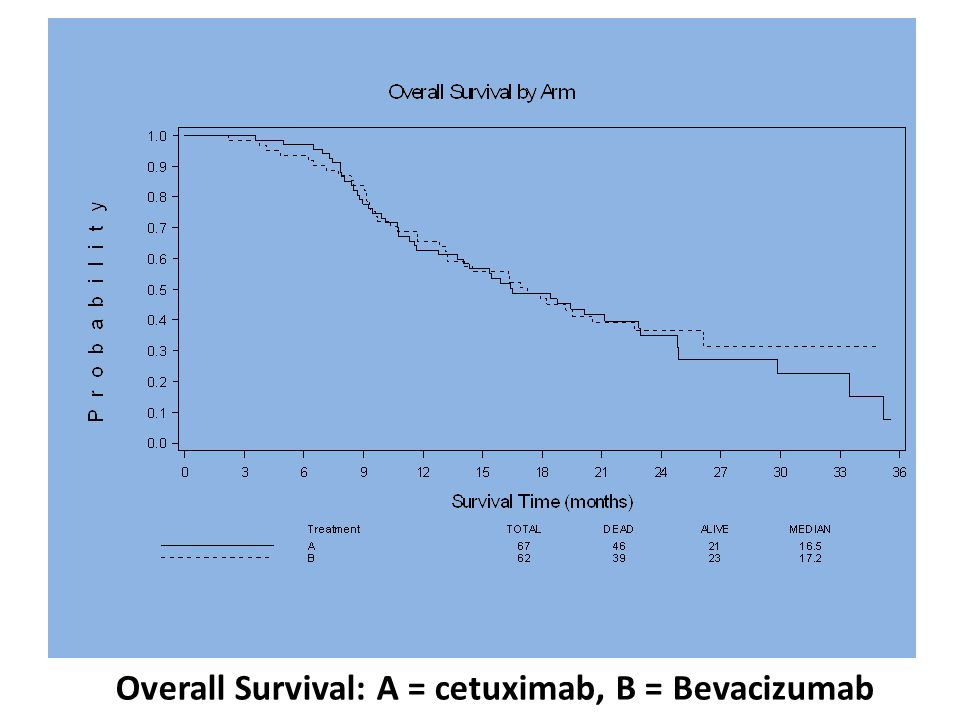 Overall Survival: A = cetuximab, B = Bevacizumab