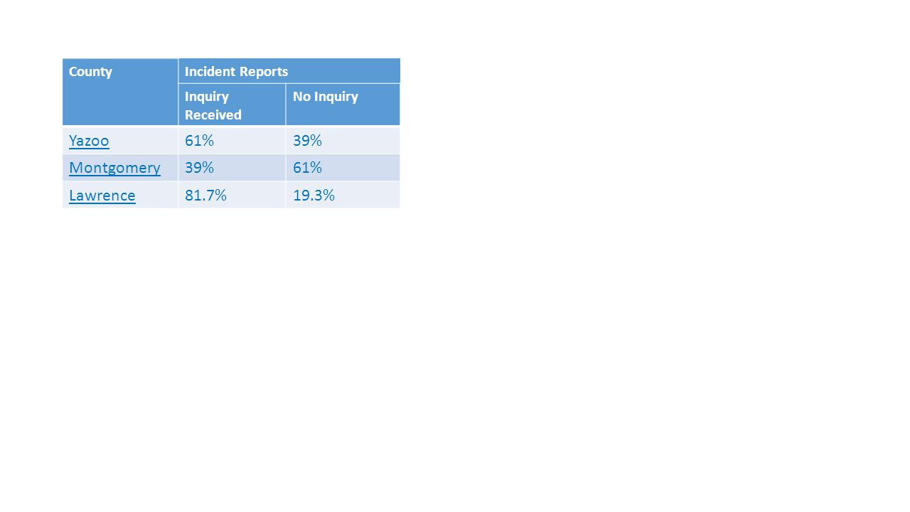 CountyIncident Reports Inquiry Received No Inquiry Yazoo61%39% Montgomery39%61% Lawrence81.7%19.3%