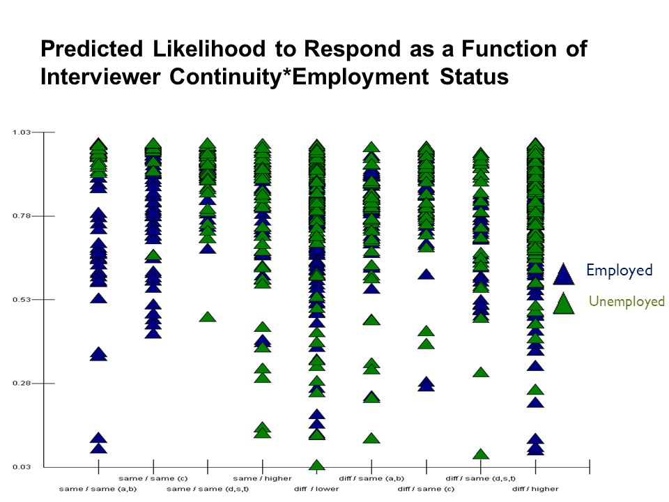 Predicted Likelihood to Respond as a Function of Interviewer Continuity*Employment Status Employed Unemployed