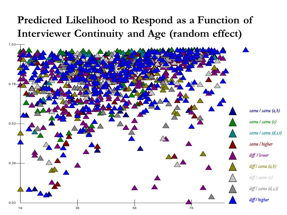 Predicted Likelihood to Respond as a Function of Interviewer Continuity and Age (random effect)