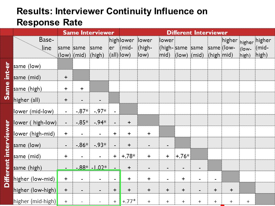 Results: Interviewer Continuity Influence on Response Rate Same InterviewerDifferent Interviewer same (low) same (mid) same (high) high er (all) lower (mid- low) lower (high- low) lower (high- mid) same (low) same (mid) same (high higher (low- mid) higher (low- high) higher (mid- high) Same int-er same (low) same (mid) + same (high) + + higher (all) + - - Different interviewer lower (mid-low) - -.87* -.97* - lower ( high-low) - -.85* -.94* - + lower (high-mid) + - - + + + same (low) - -.86* -.93* - + - - same (mid) + - - ++.78* + ++.76* same (high) - -.88*-1.02* - + - - - - higher (low-mid) + - - - + + - + - - higher (low-high) + - - + + + + + - + + higher (mid-high) + - - + +.77* + + + + + + + Base- line